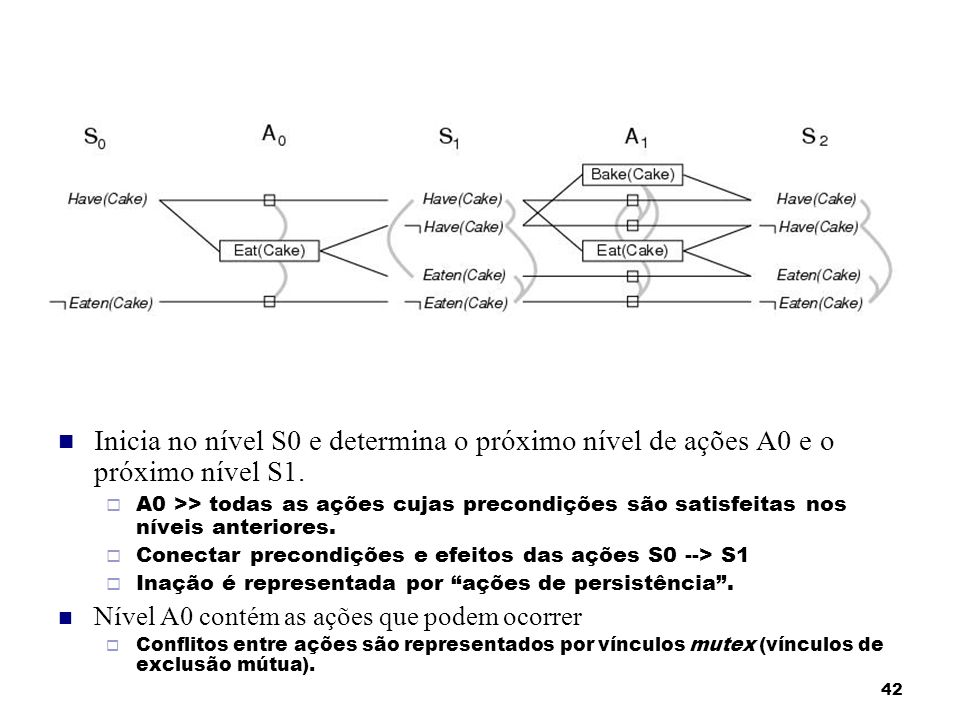 Inicia no nível S0 e determina o próximo nível de ações A0 e o próximo nível S1.