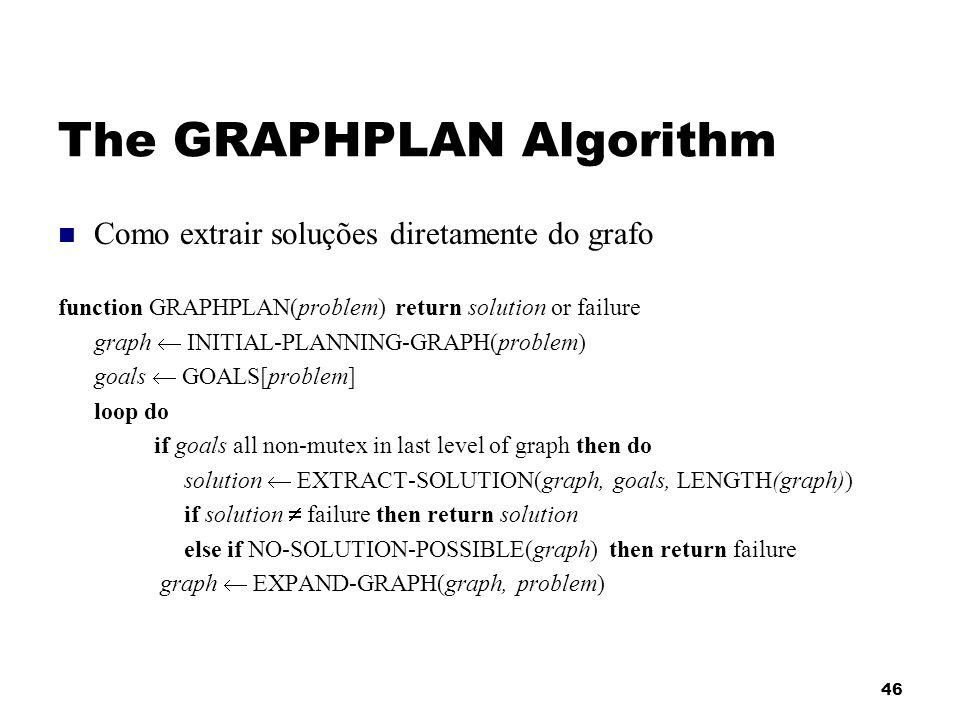 The GRAPHPLAN Algorithm