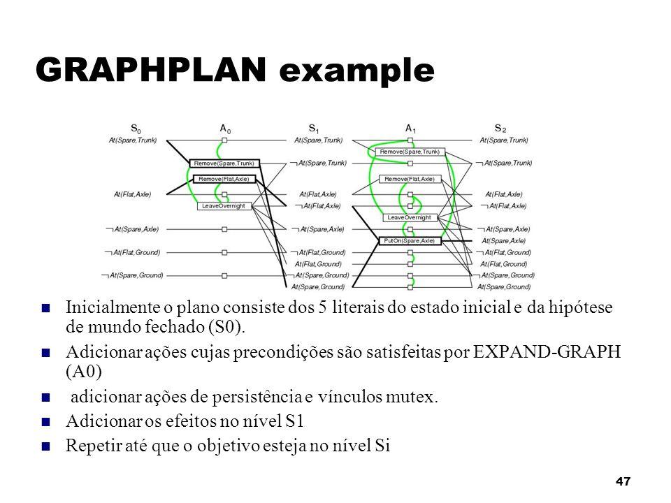 GRAPHPLAN example Inicialmente o plano consiste dos 5 literais do estado inicial e da hipótese de mundo fechado (S0).