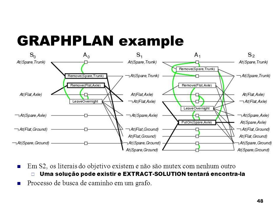 GRAPHPLAN example Em S2, os literais do objetivo existem e não são mutex com nenhum outro.