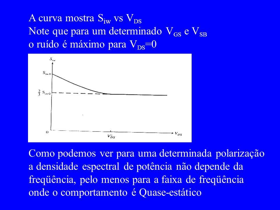 A curva mostra Siw vs VDS