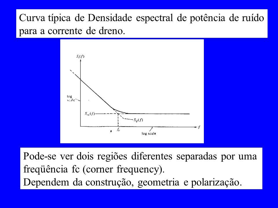 Curva típica de Densidade espectral de potência de ruído
