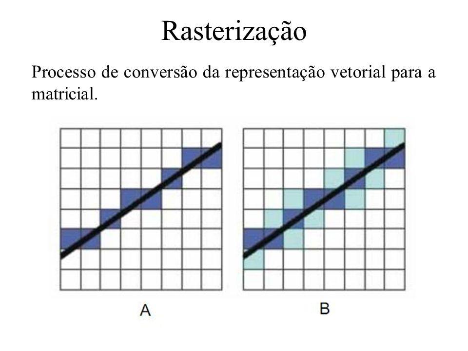 Rasterização Processo de conversão da representação vetorial para a matricial.