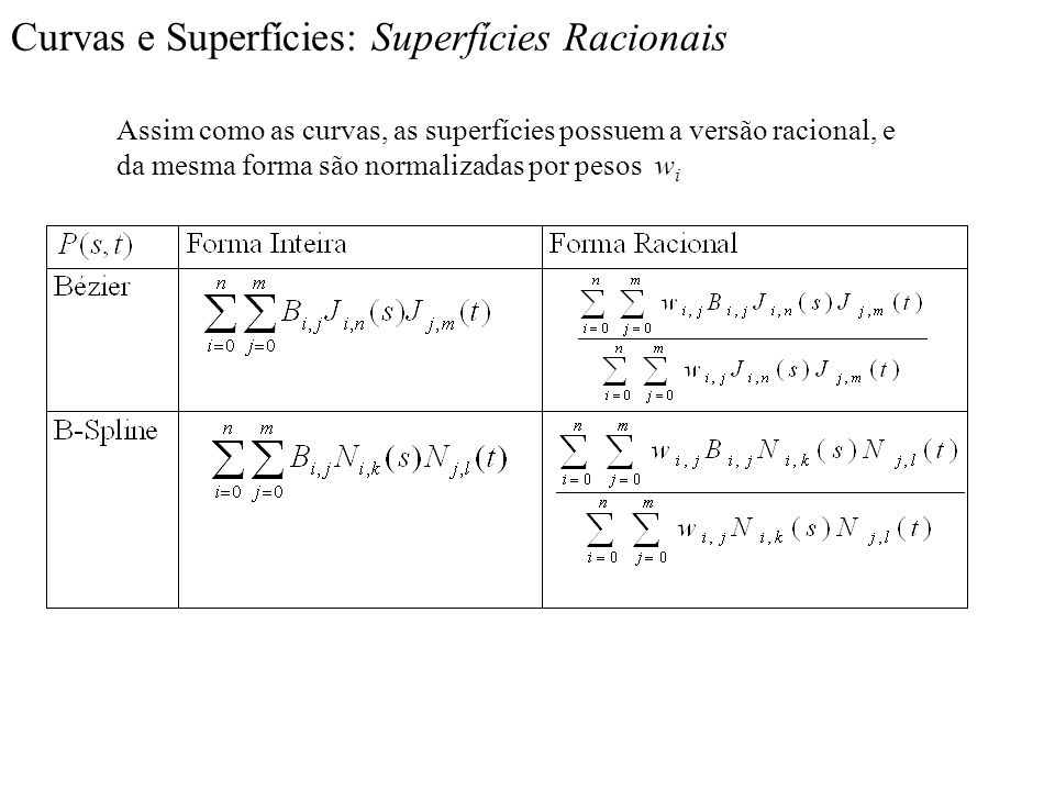 Curvas e Superfícies: Superfícies Racionais