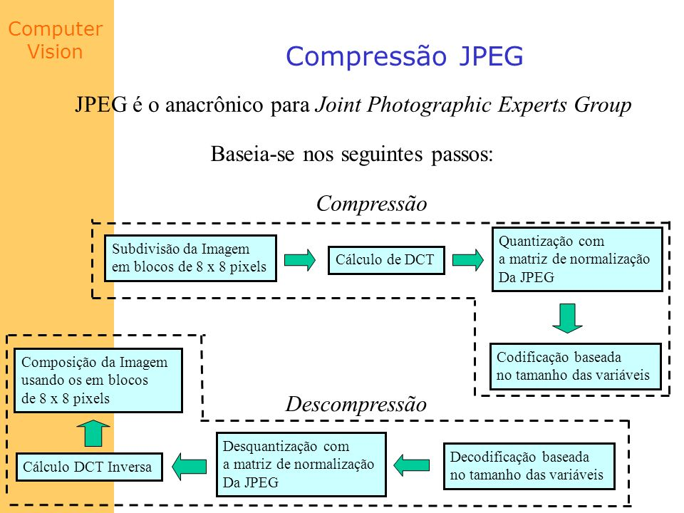 Compressão JPEG JPEG é o anacrônico para Joint Photographic Experts Group. Baseia-se nos seguintes passos: