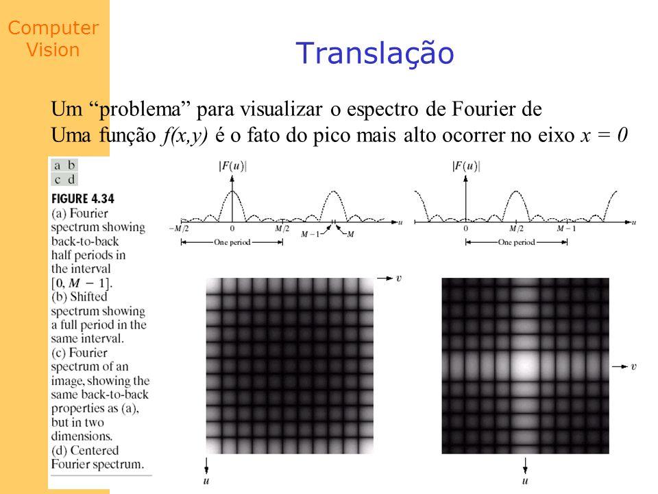 Translação Um problema para visualizar o espectro de Fourier de