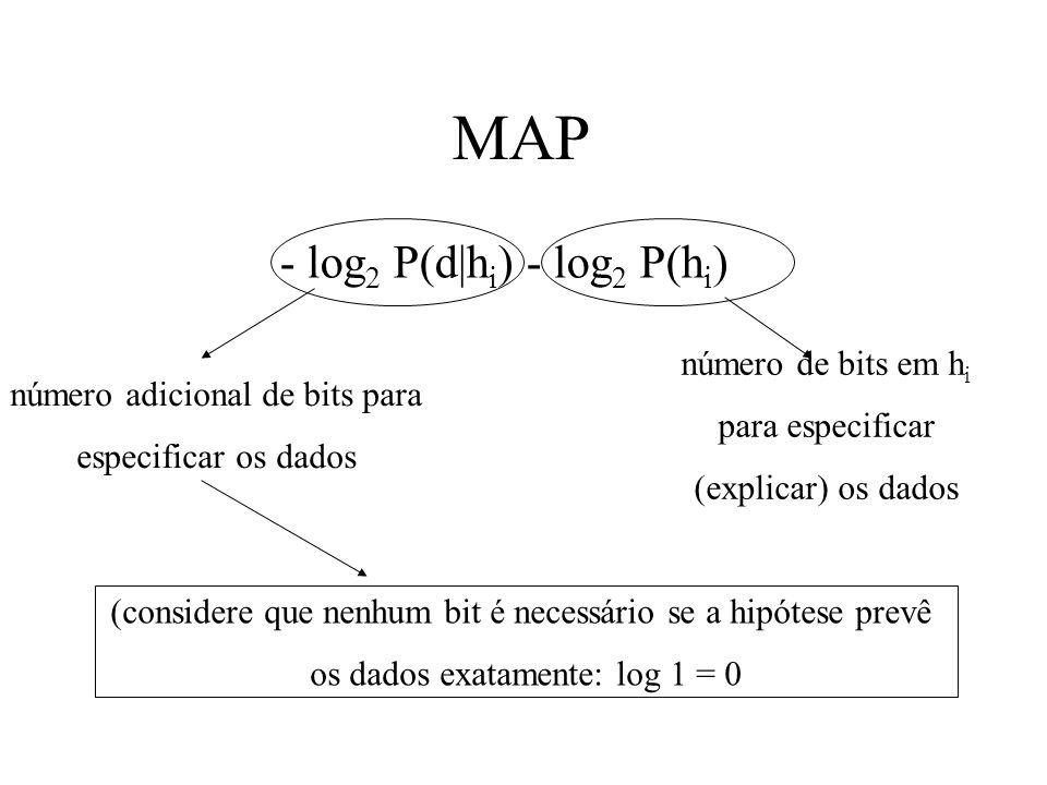 MAP - log2 P(d|hi) - log2 P(hi) número de bits em hi