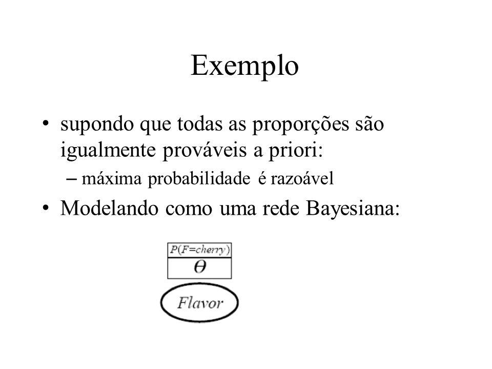 Exemplo supondo que todas as proporções são igualmente prováveis a priori: máxima probabilidade é razoável.
