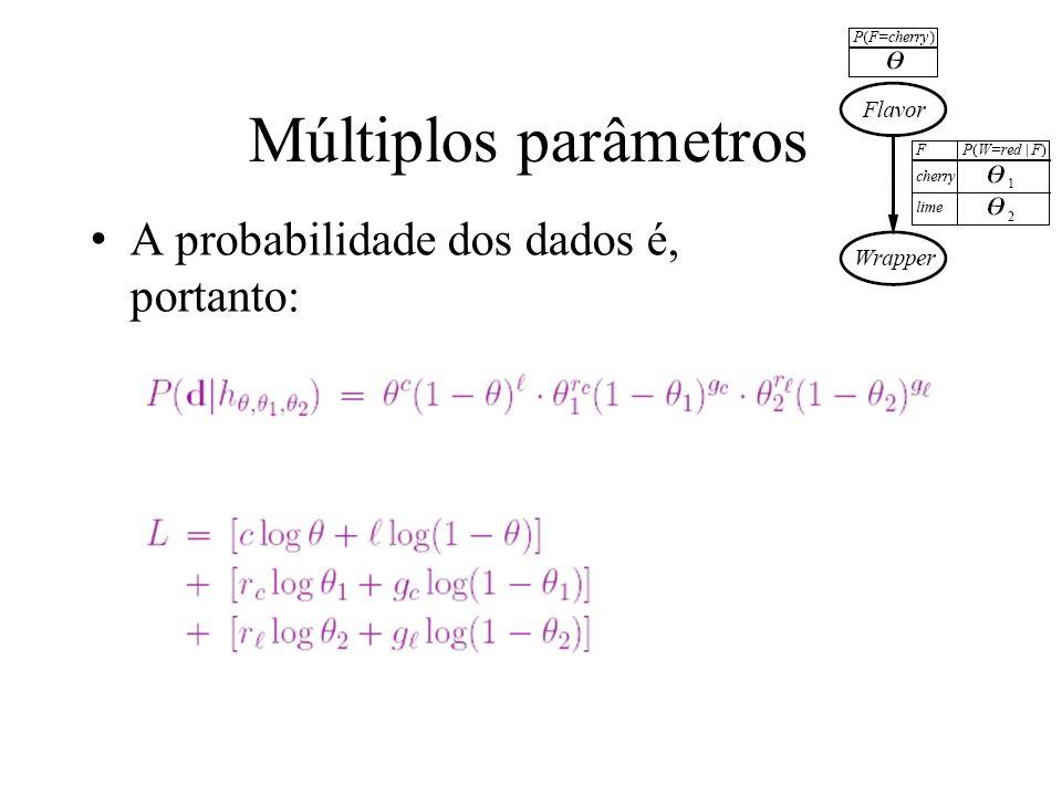 Múltiplos parâmetros A probabilidade dos dados é, portanto: