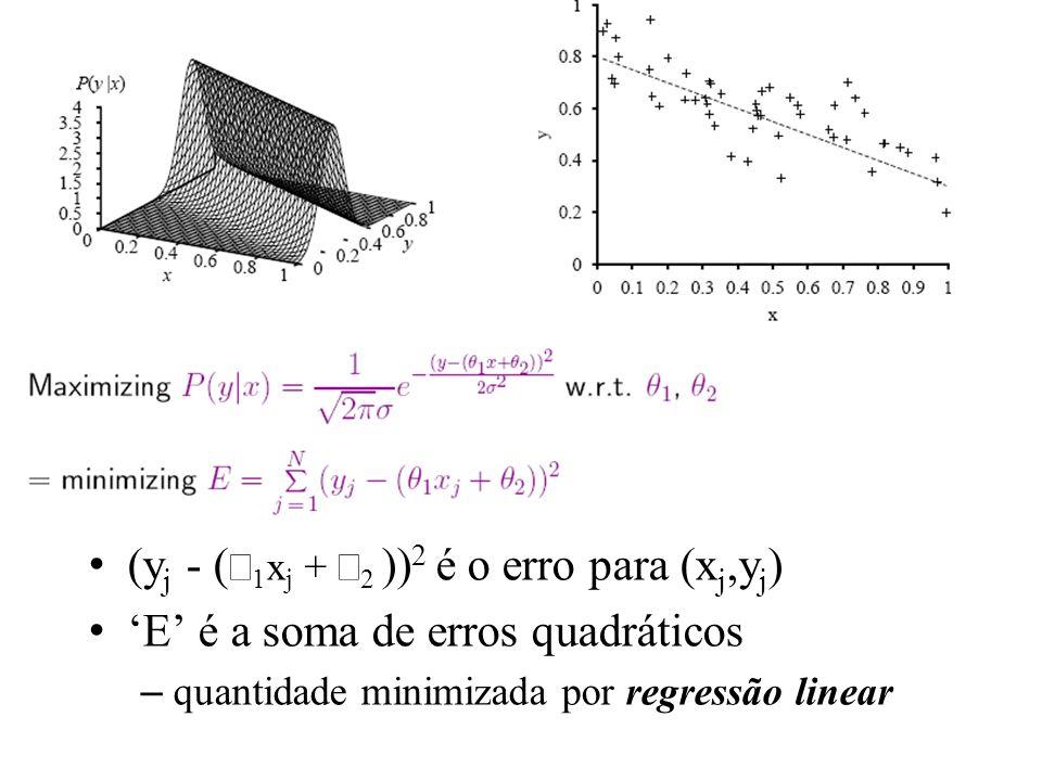 (yj - (θ1xj + θ2 ))2 é o erro para (xj,yj)