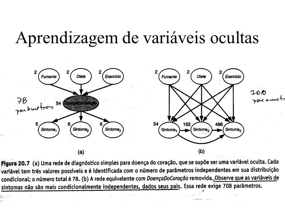 Aprendizagem de variáveis ocultas