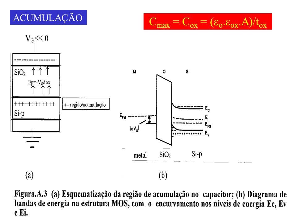 ACUMULAÇÃO Cmax = Cox = (eo.eox.A)/tox