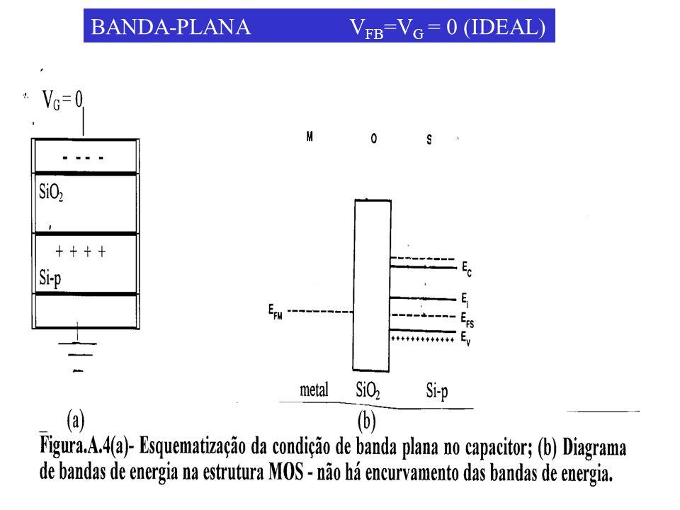 BANDA-PLANA VFB=VG = 0 (IDEAL)