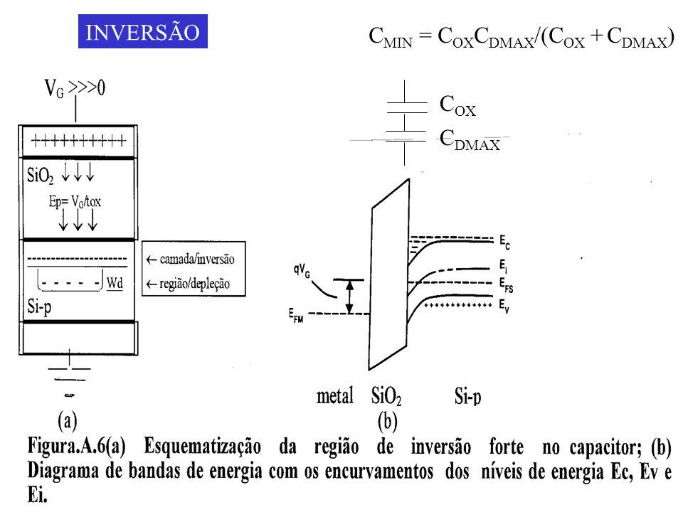 INVERSÃO CMIN = COXCDMAX/(COX + CDMAX) COX CDMAX