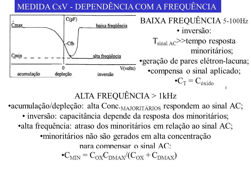 MEDIDA CxV - DEPENDÊNCIA COM A FREQUÊNCIA