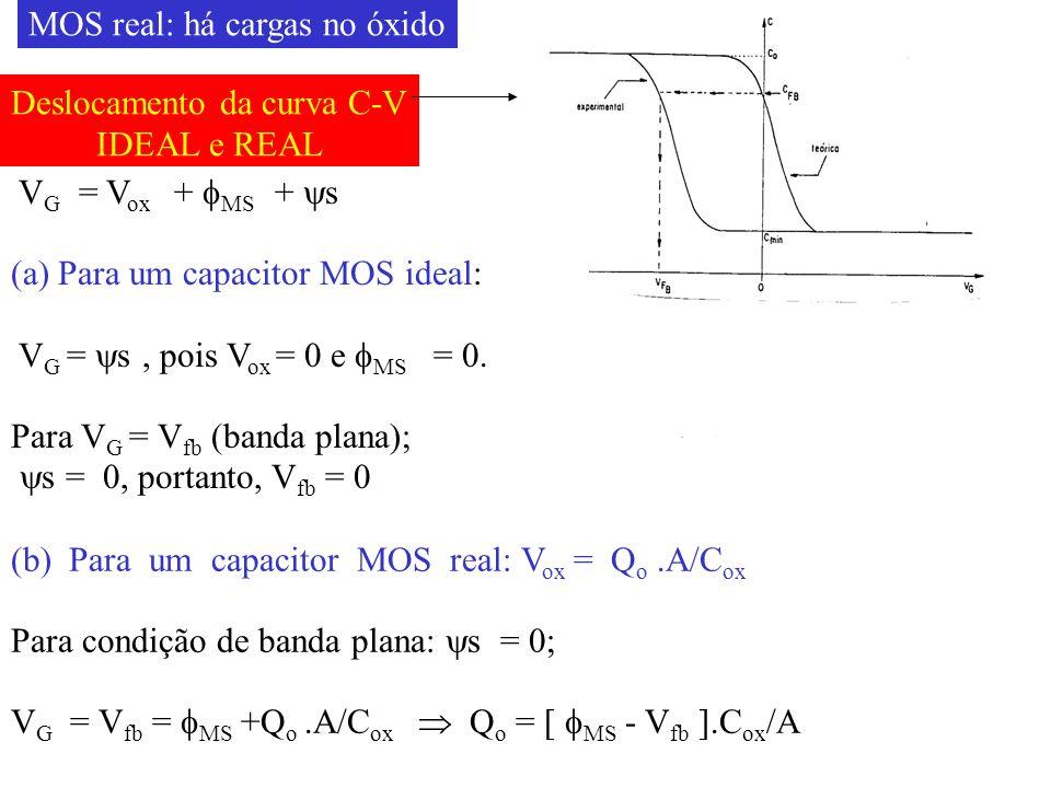 Deslocamento da curva C-V
