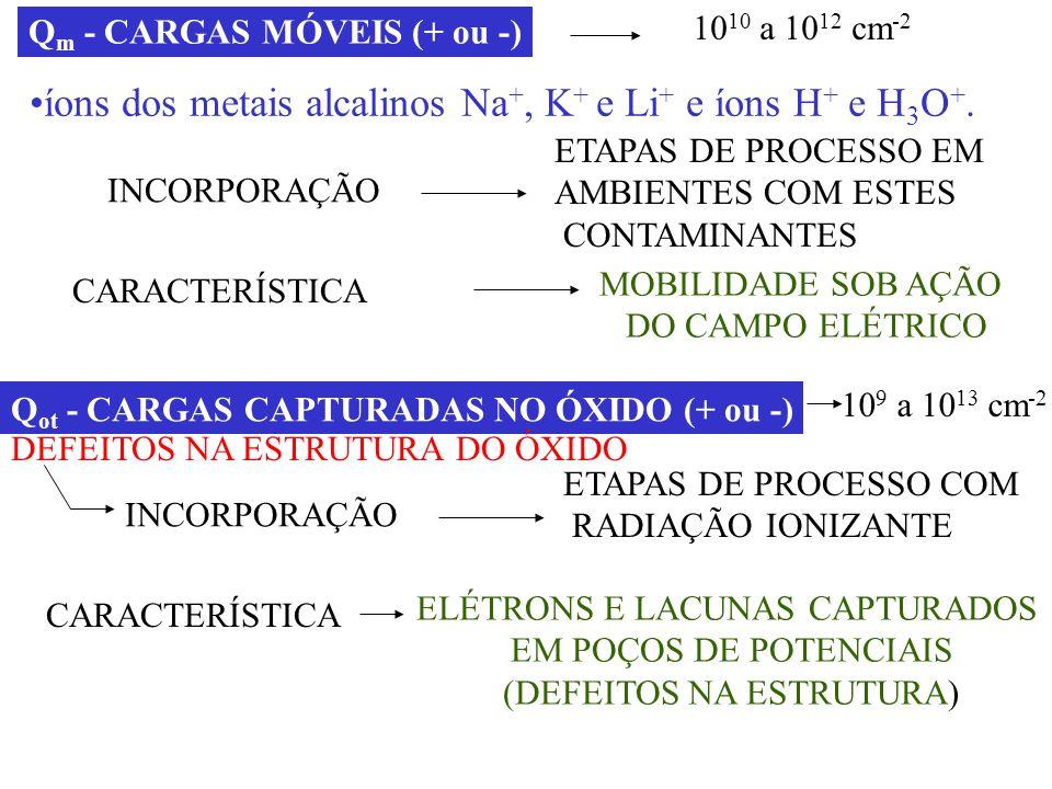 íons dos metais alcalinos Na+, K+ e Li+ e íons H+ e H3O+.