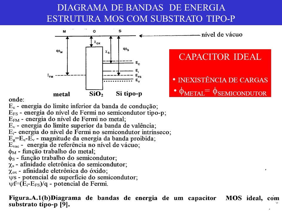 DIAGRAMA DE BANDAS DE ENERGIA ESTRUTURA MOS COM SUBSTRATO TIPO-P