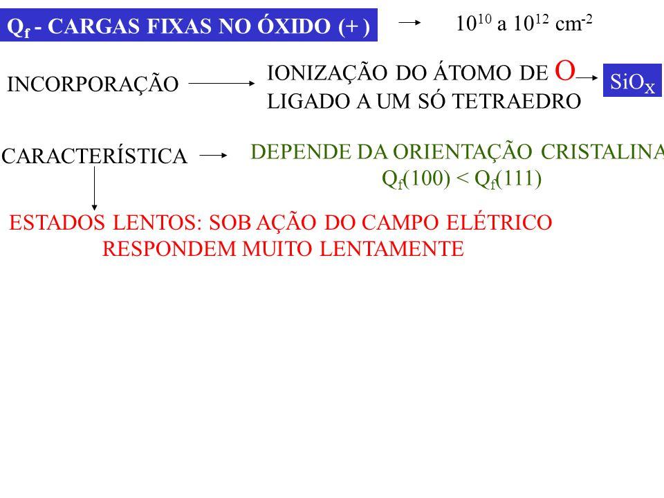 Qf - CARGAS FIXAS NO ÓXIDO (+ ) 1010 a 1012 cm-2