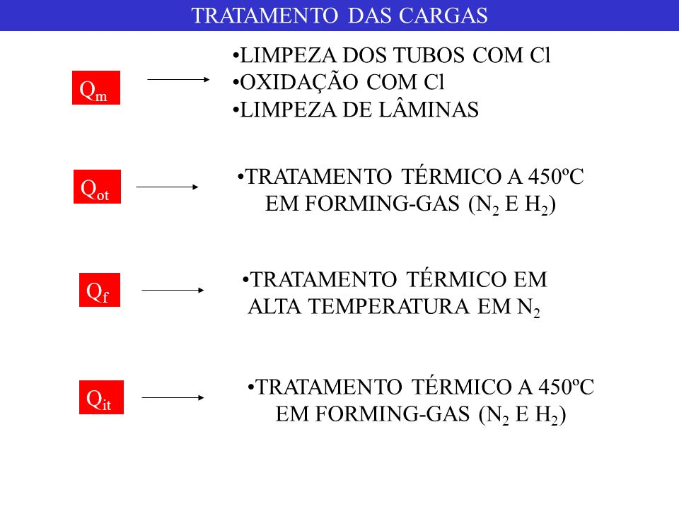 LIMPEZA DOS TUBOS COM Cl OXIDAÇÃO COM Cl LIMPEZA DE LÂMINAS Qm