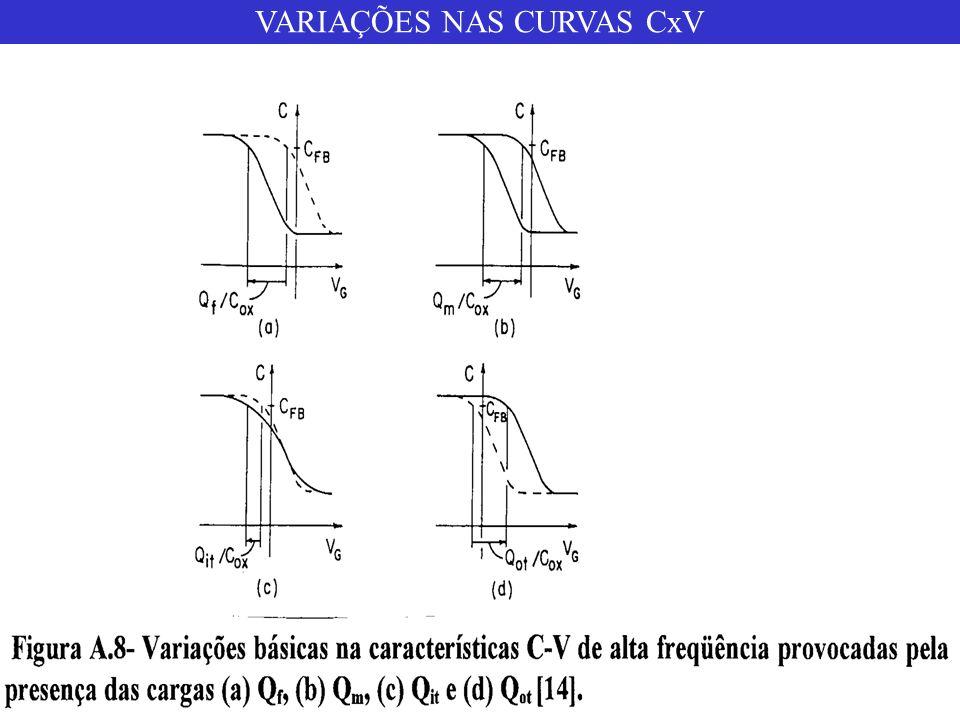 VARIAÇÕES NAS CURVAS CxV
