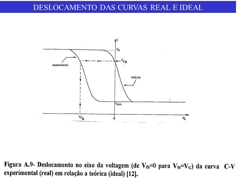 DESLOCAMENTO DAS CURVAS REAL E IDEAL