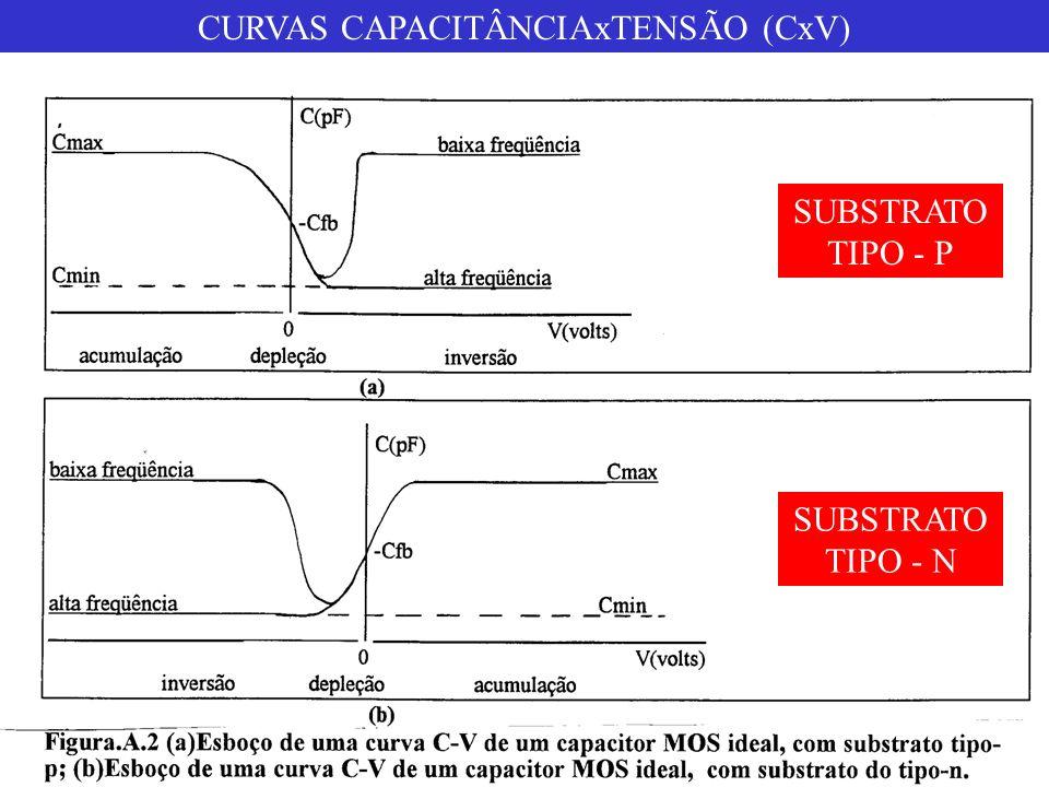 CURVAS CAPACITÂNCIAxTENSÃO (CxV)
