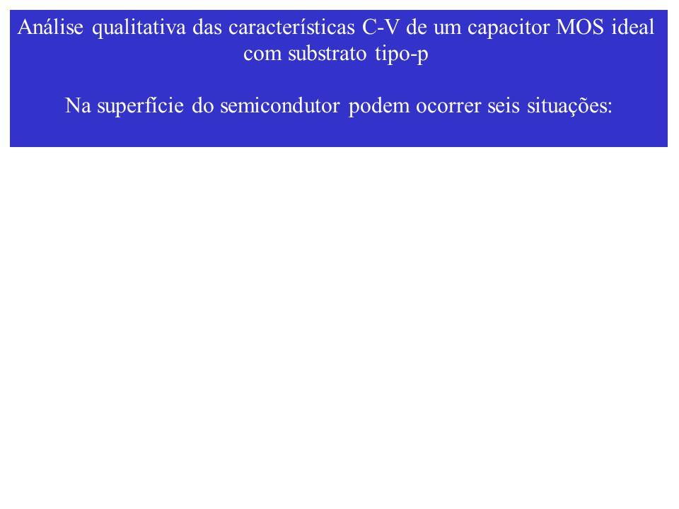 Análise qualitativa das características C-V de um capacitor MOS ideal