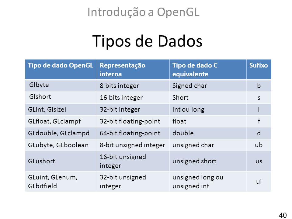 Tipos de Dados Introdução a OpenGL Tipo de dado OpenGL