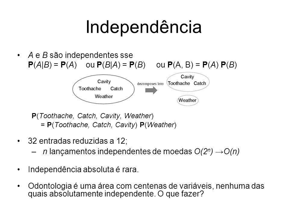 Independência A e B são independentes sse