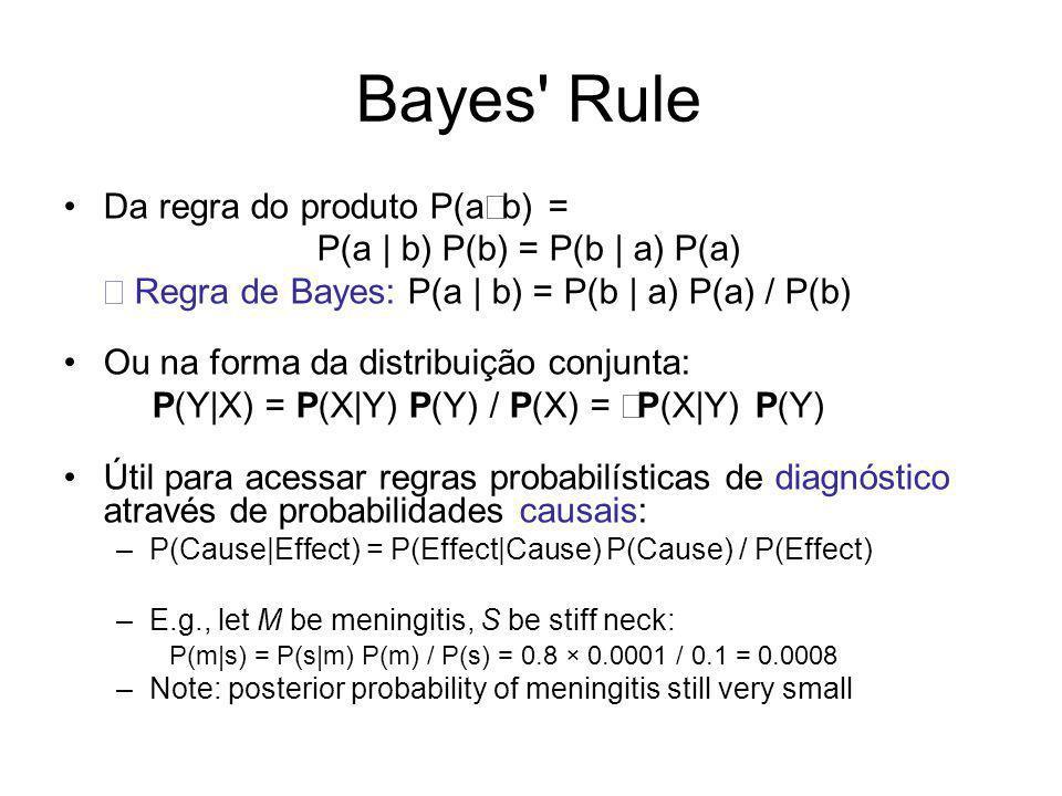 P(a | b) P(b) = P(b | a) P(a)
