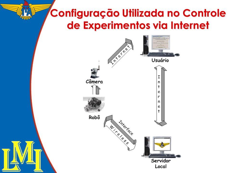 Configuração Utilizada no Controle de Experimentos via Internet