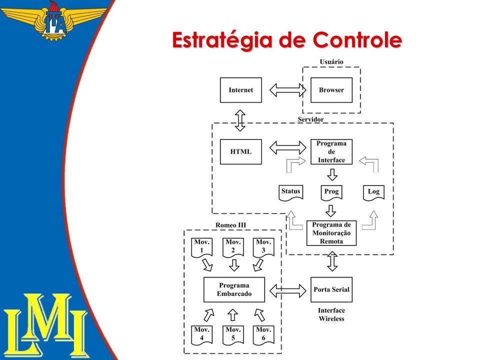 Estratégia de Controle