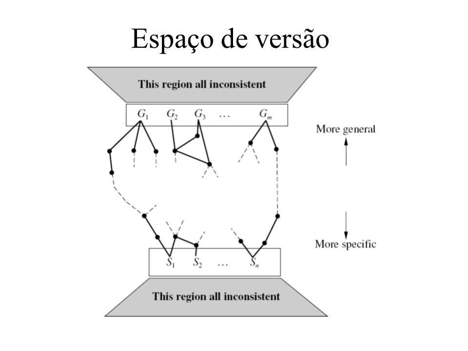 Espaço de versão
