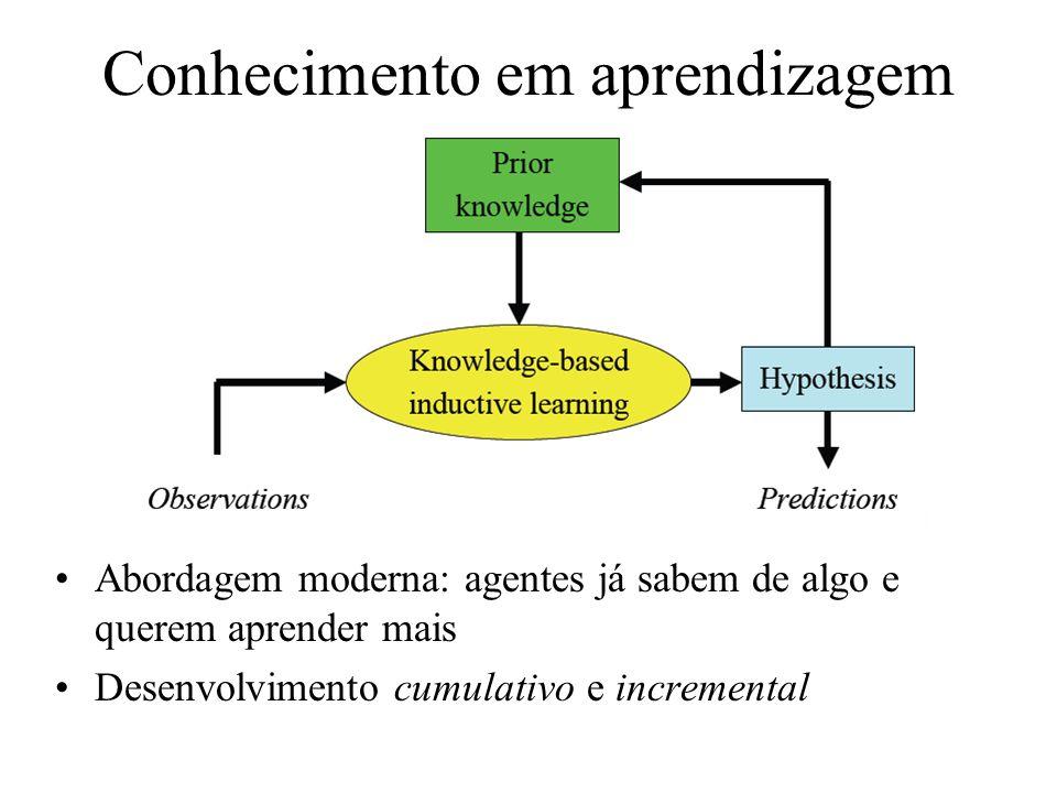 Conhecimento em aprendizagem