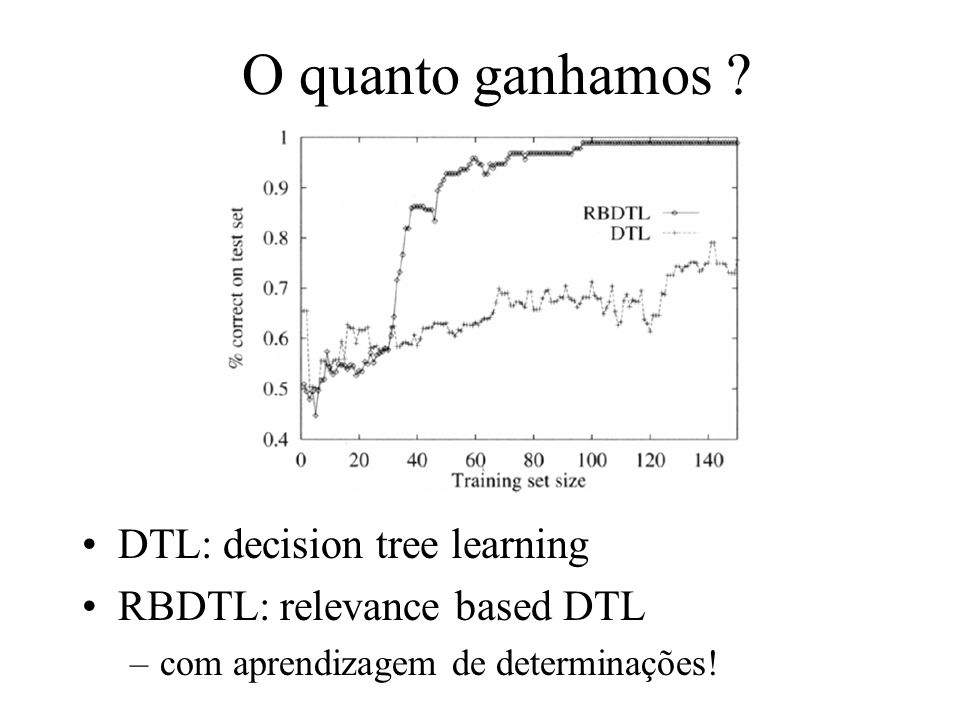 O quanto ganhamos DTL: decision tree learning