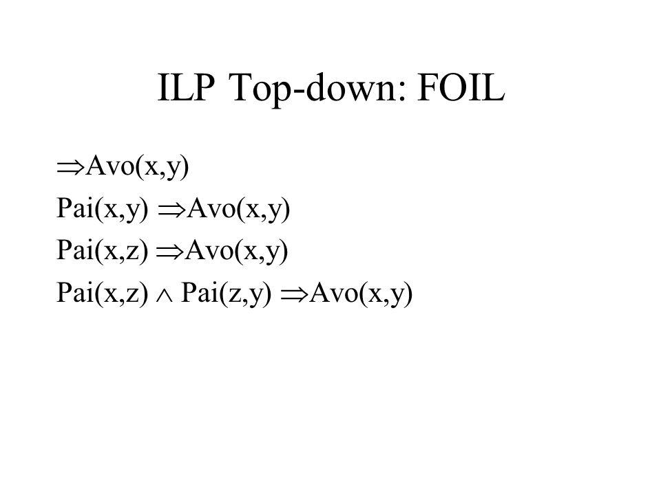 ILP Top-down: FOIL Avo(x,y) Pai(x,y) Avo(x,y) Pai(x,z) Avo(x,y)