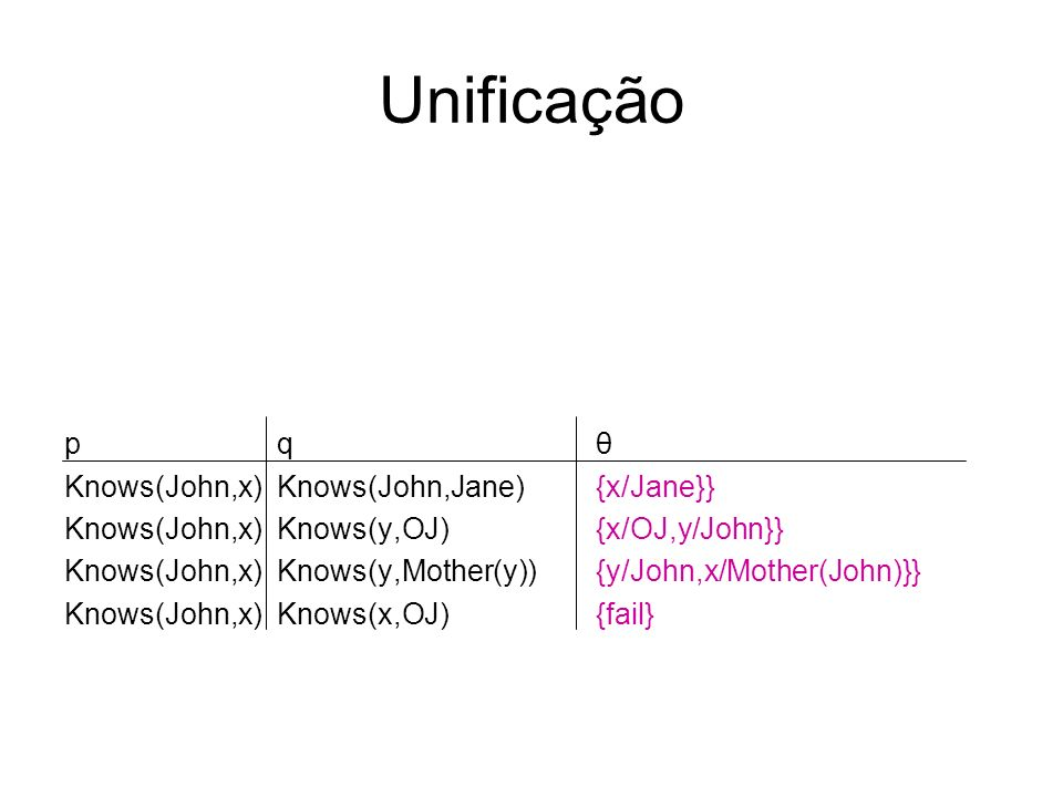 Unificação p q θ Knows(John,x) Knows(John,Jane) {x/Jane}}