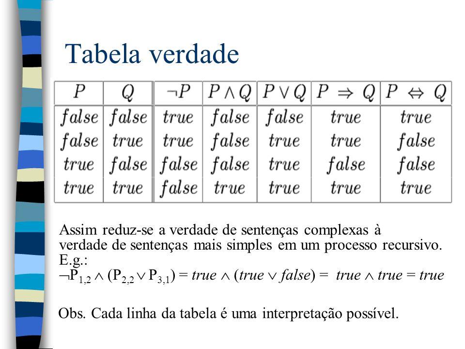 Tabela verdade Assim reduz-se a verdade de sentenças complexas à