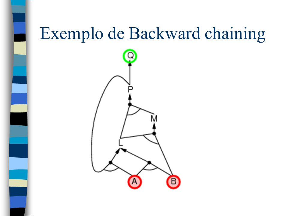 Exemplo de Backward chaining