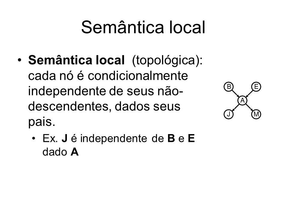 Semântica local Semântica local (topológica): cada nó é condicionalmente independente de seus não- descendentes, dados seus pais.