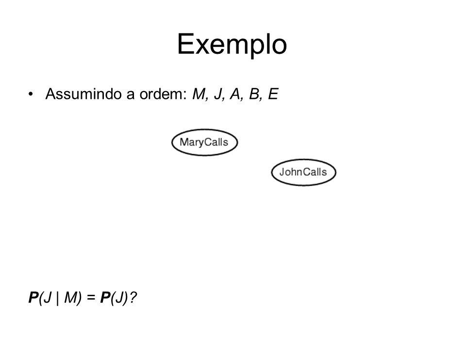 Exemplo Assumindo a ordem: M, J, A, B, E P(J | M) = P(J)