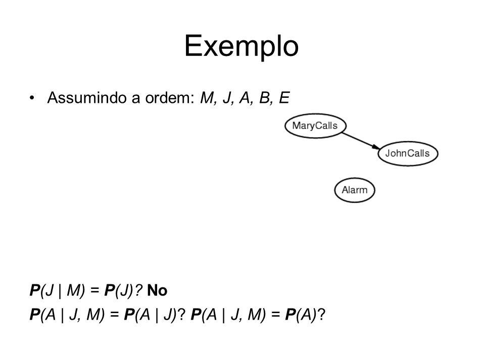 Exemplo Assumindo a ordem: M, J, A, B, E P(J | M) = P(J) No