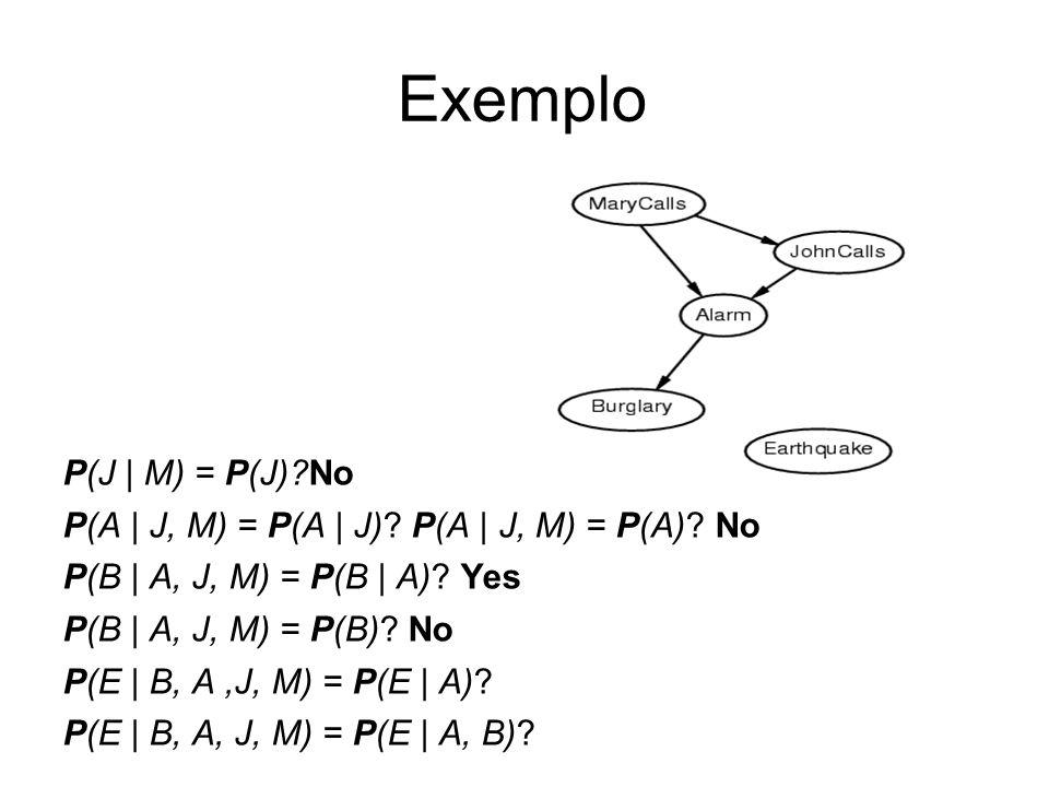 Exemplo P(J | M) = P(J) No