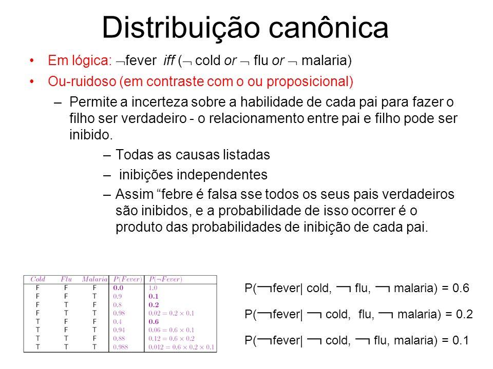 Distribuição canônica