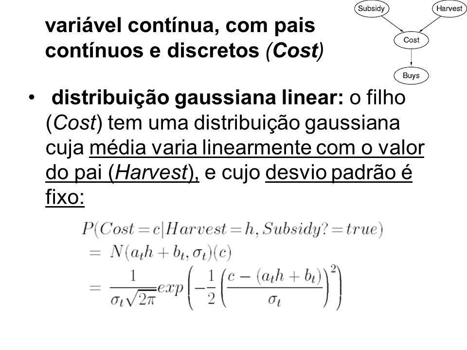 variável contínua, com pais contínuos e discretos (Cost)