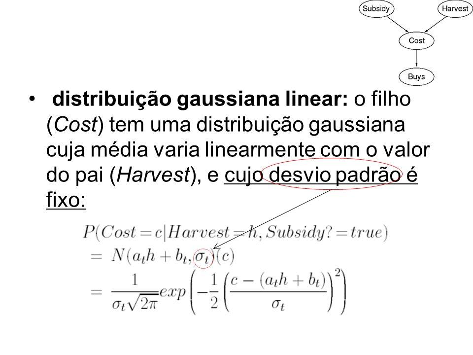 distribuição gaussiana linear: o filho (Cost) tem uma distribuição gaussiana cuja média varia linearmente com o valor do pai (Harvest), e cujo desvio padrão é fixo: