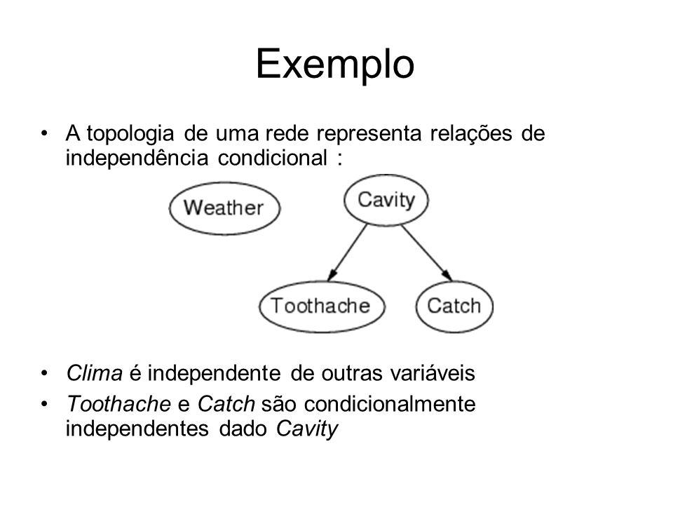 Exemplo A topologia de uma rede representa relações de independência condicional : Clima é independente de outras variáveis.