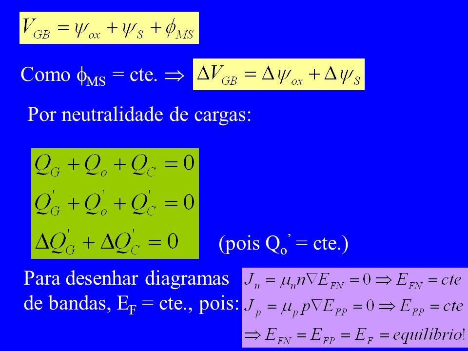 Como MS = cte.  Por neutralidade de cargas: (pois Qo' = cte.) Para desenhar diagramas.