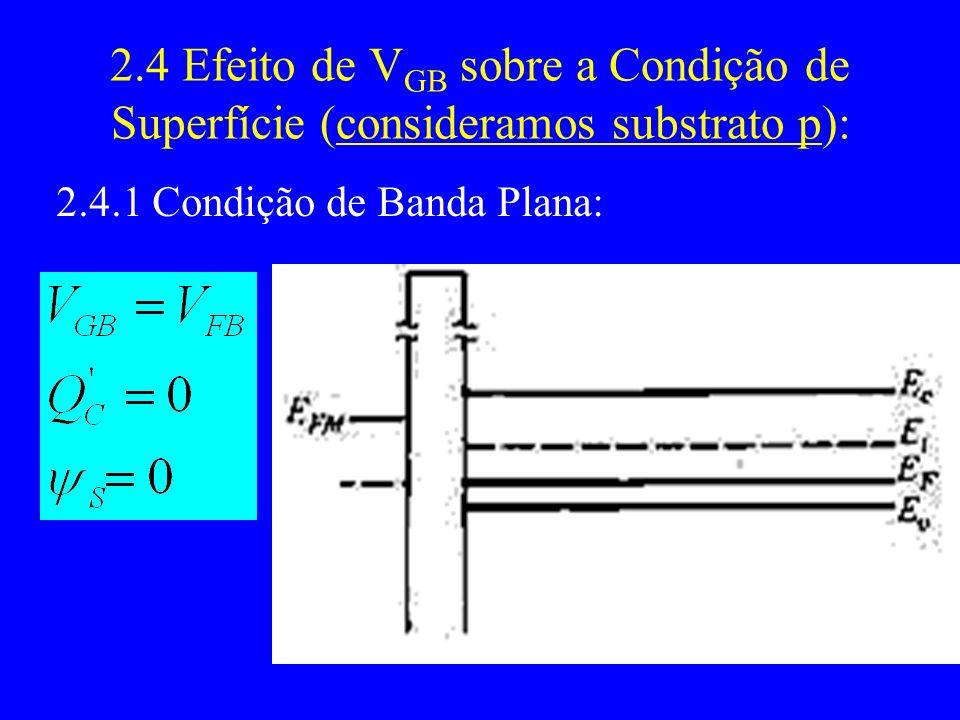 2.4 Efeito de VGB sobre a Condição de Superfície (consideramos substrato p):